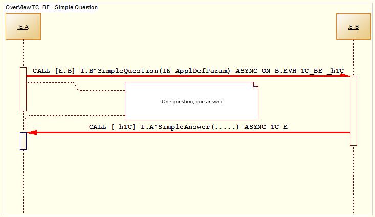 Using conversation - D2000 V12 Documentation EN - Ipesoft
